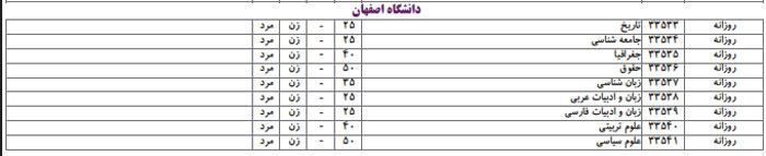 رشته های انسانی دانشگاه اصفهان