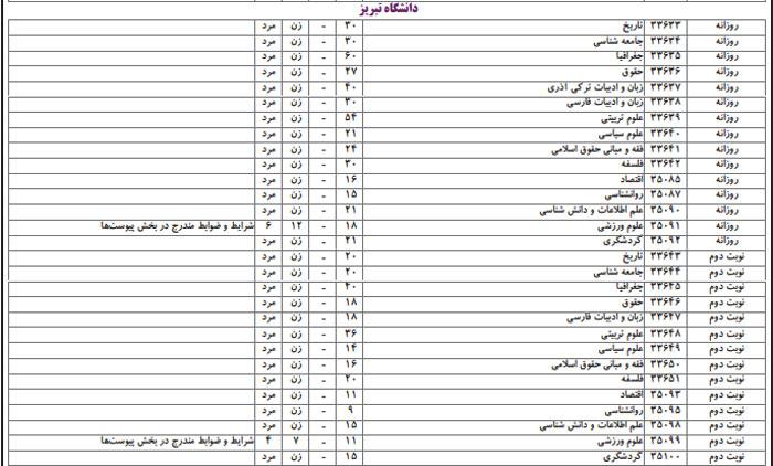 رشته های انسانی دانشگاه تبریز