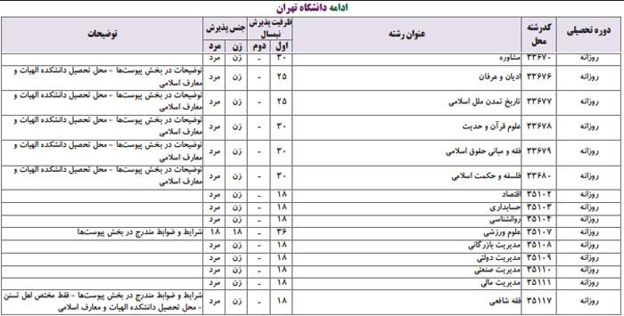 رشته های انسانی دانشگاه تهران
