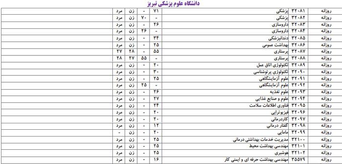 رشته های تجربی دانشگاه علوم پزشکی تبریز