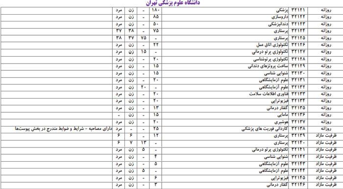 رشته های تجربی دانشگاه تهران